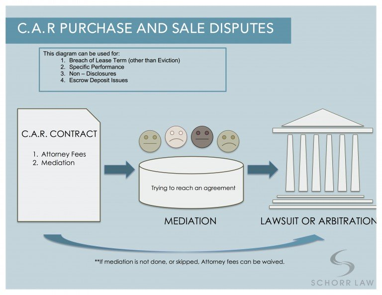 CAR-Purchase-and-Sale-Diagram-768x593