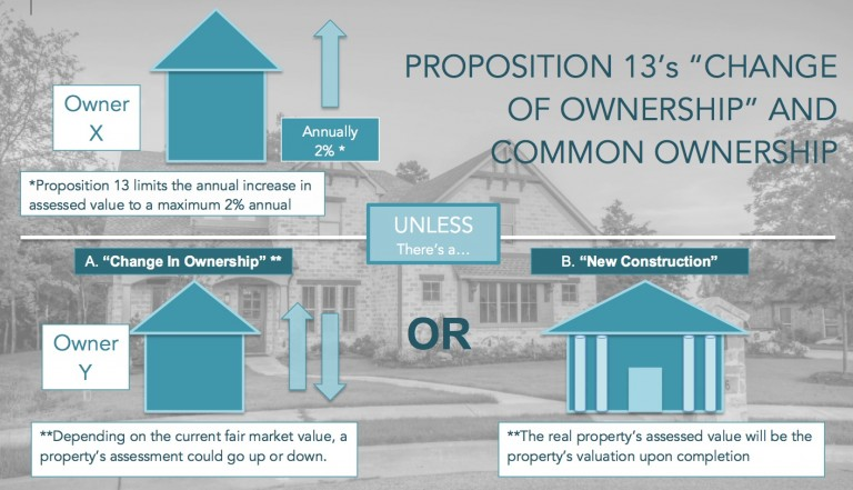 Proposition-13_-Change-in-Ownership-768x441