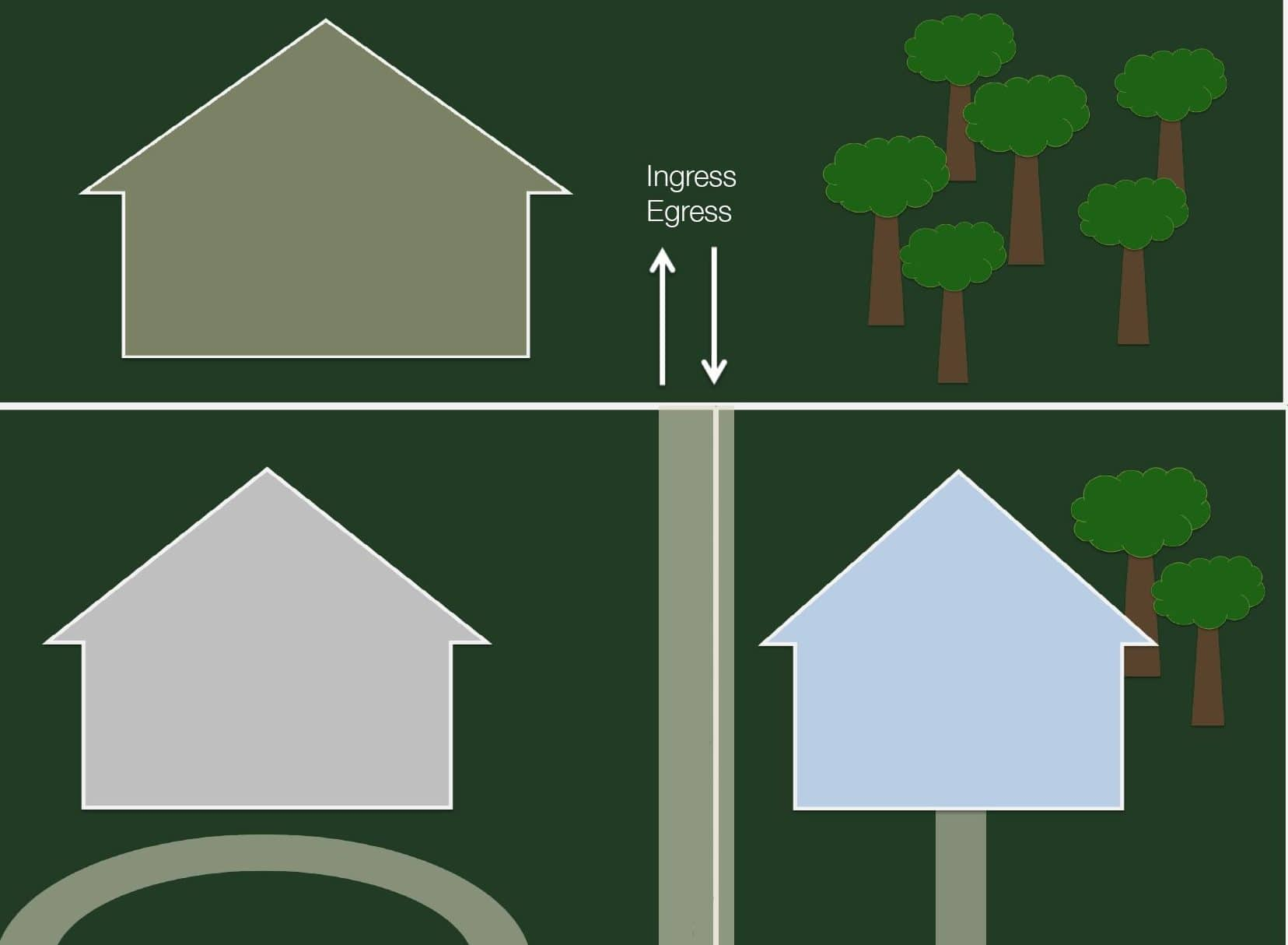 Types of Easements