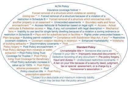 Standard vs ALTA Title Policy