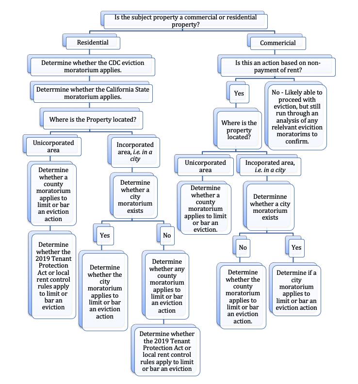 COVID UD flow Chart